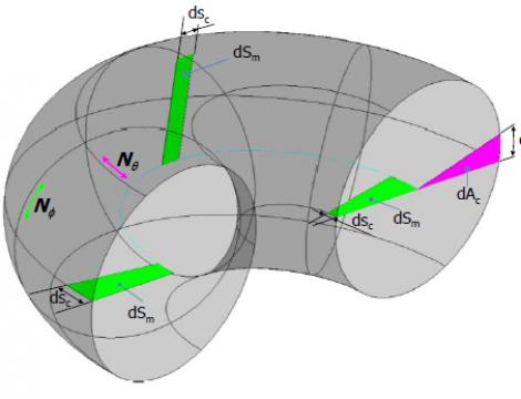 analysis of a toroid